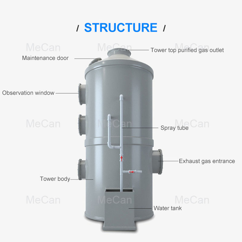Struckre Structure Gas Spray Absorption Scrubber