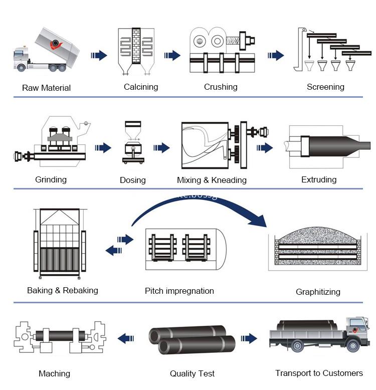 <a href=http://www.smeltingmaterial.com target=_blank class=infotextkey><a href=http://www.smeltingmaterial.com/Electrode/graphite_electrode/ target=_blank class=infotextkey>GRAPHITE ELECTRODE</a></a> productions