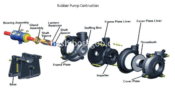 rubber pump strcure