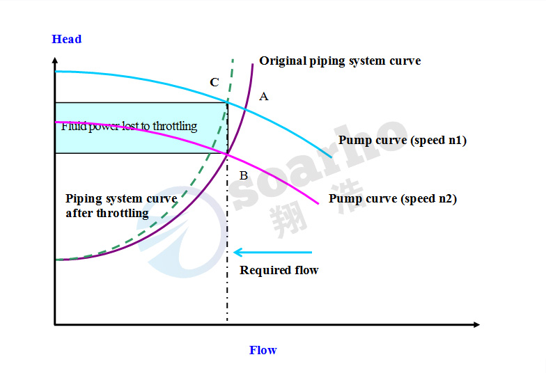 Pump speed control operation energy saving schematic-1
