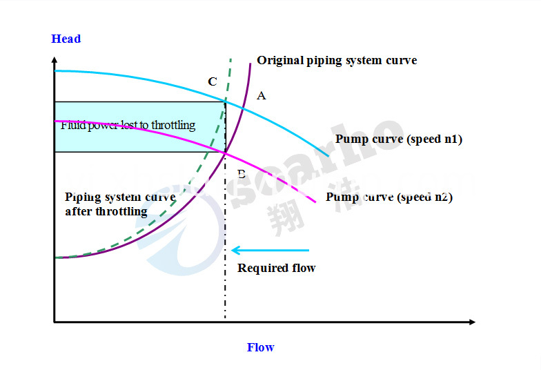 Pump speed control operation energy saving schematic-1