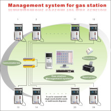 Gas Station Management System