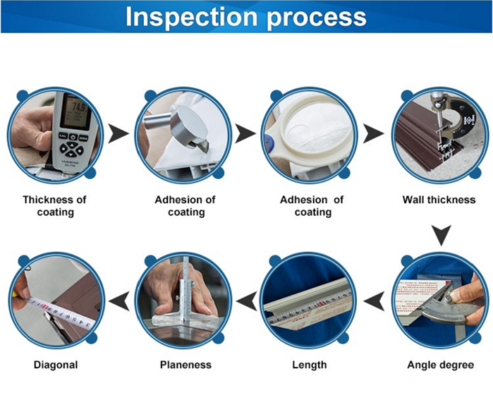 Processus d'inspection