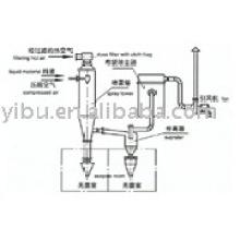 Asepsis Spray Dryer usado en sulfato de kanamicina