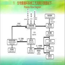 Biologischer Aufschluss Baumwollstroh Reisstroh Bagasse Aufschluss