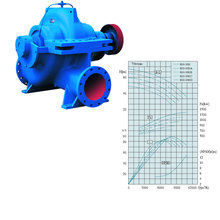 Slow Split Casing Centrifugal Pump (SLOW800-980)