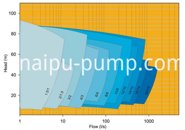 AHR Slurry Pumps