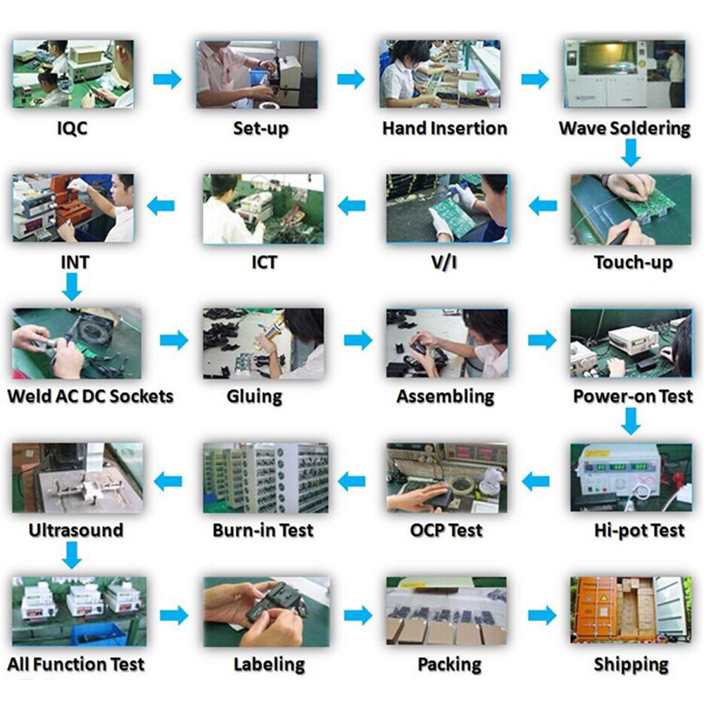 Manufacturer Process
