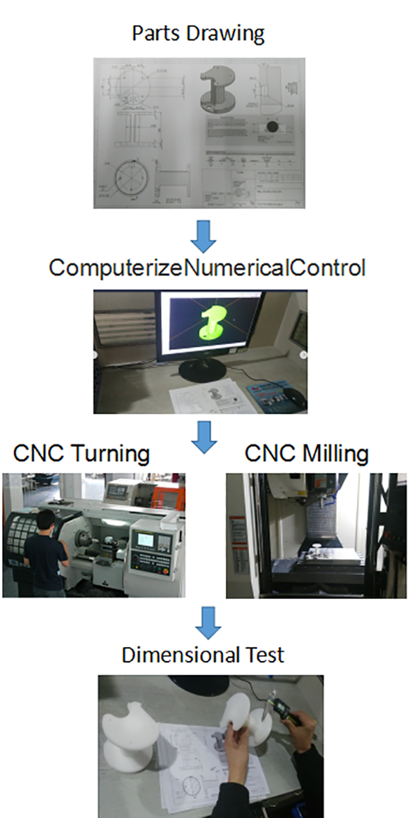 Parts Machining Process