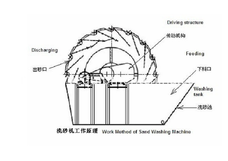 Soil Sand Washing Machine