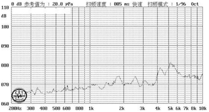 Low Energy Comsuption Piezo Buzzer Curve