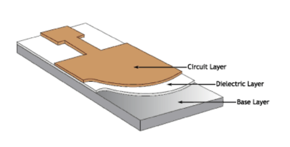 PCB Aluminum Board Layers