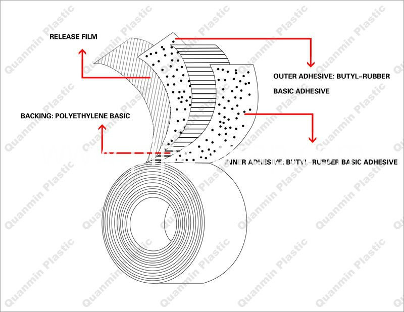 double side anticorrosion tape