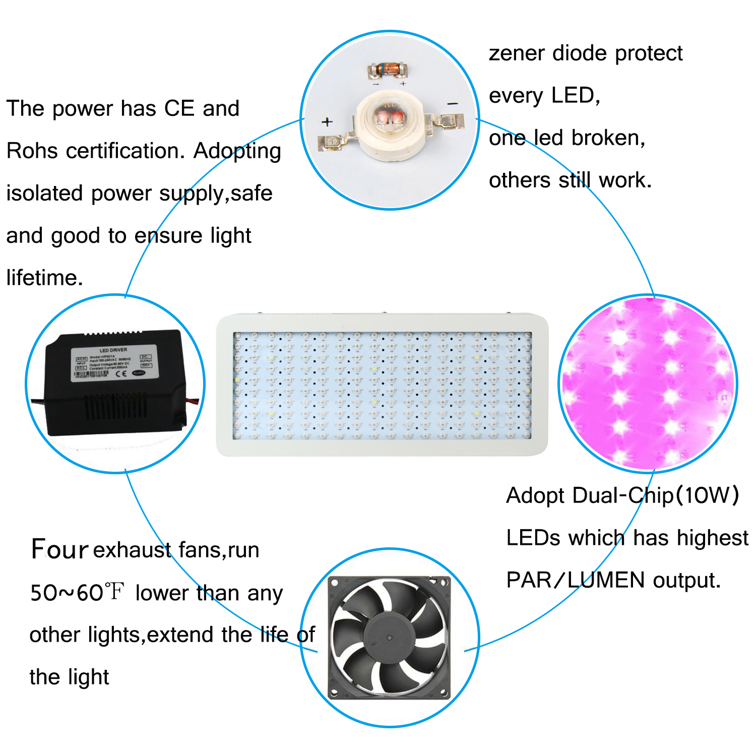 High PAR Output LED Grow Light