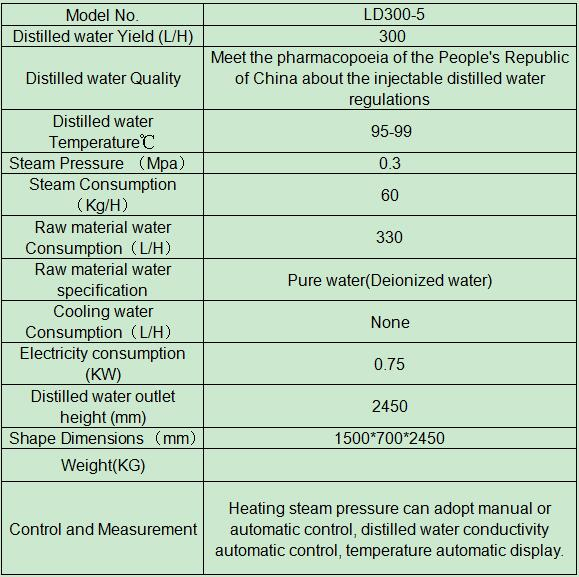 Water Distillation for Injectable Use
