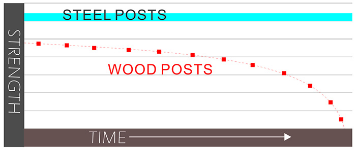 wood post and steel post compare