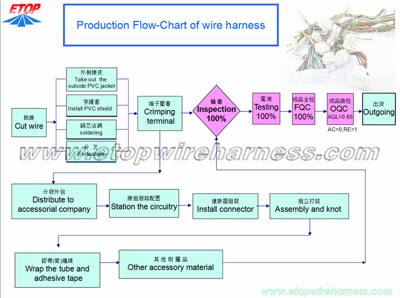 Harness Flow Chart
