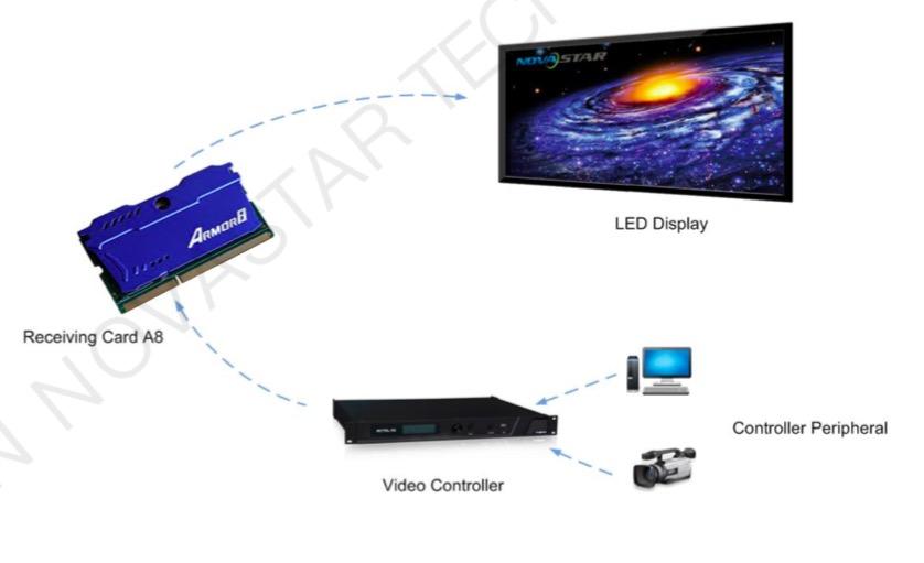 Led Screen Receiver System Novastar Brand