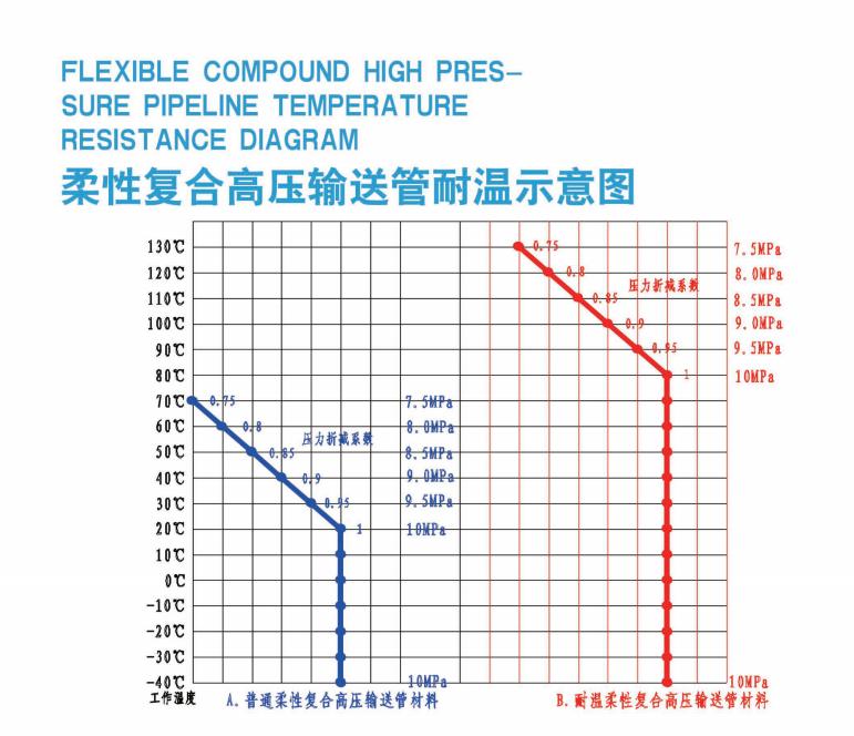 High Pressure Offshore Transmission Hose