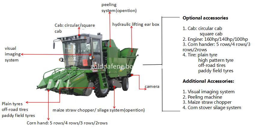3 rows corn harvester details 2