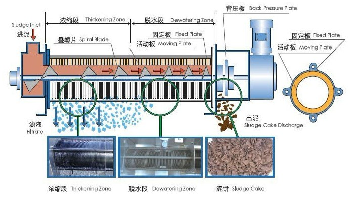 Sludge Membrane Filter Press