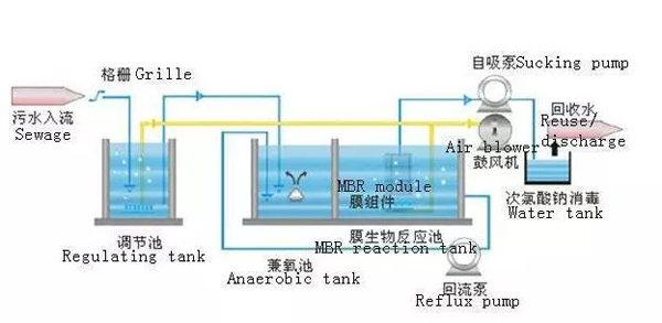MBR Wastewater Treatment