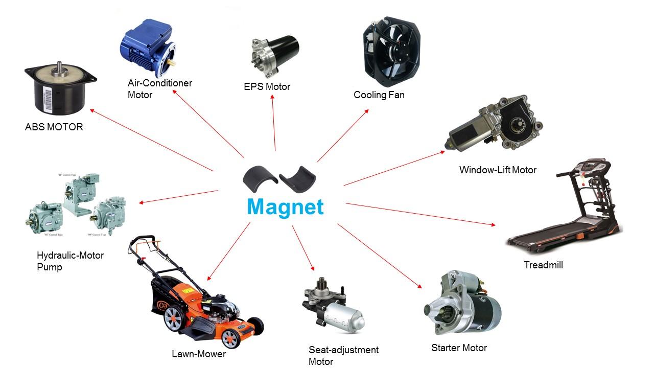 Motor application