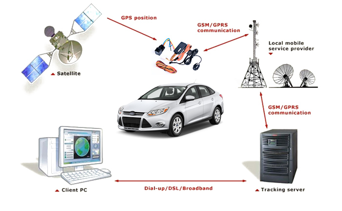 High Cost Performance GPS Tracking Device
