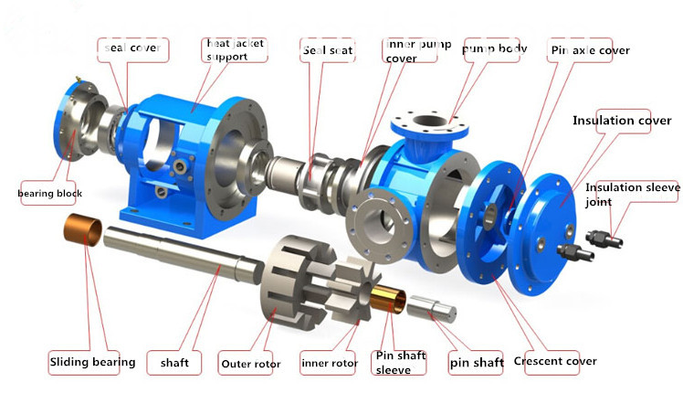 internal gear oil pump