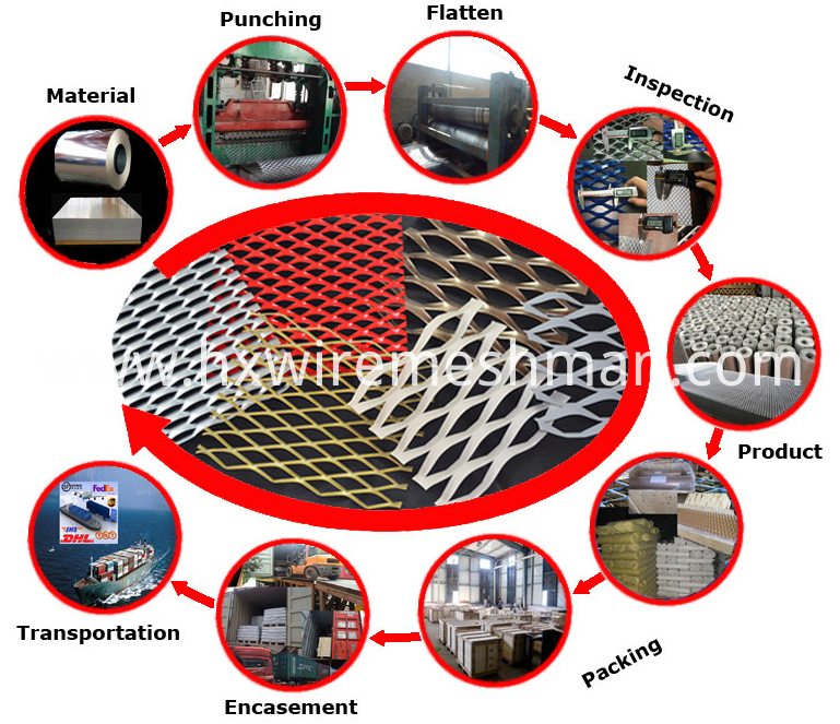 expanded metal mesh product process