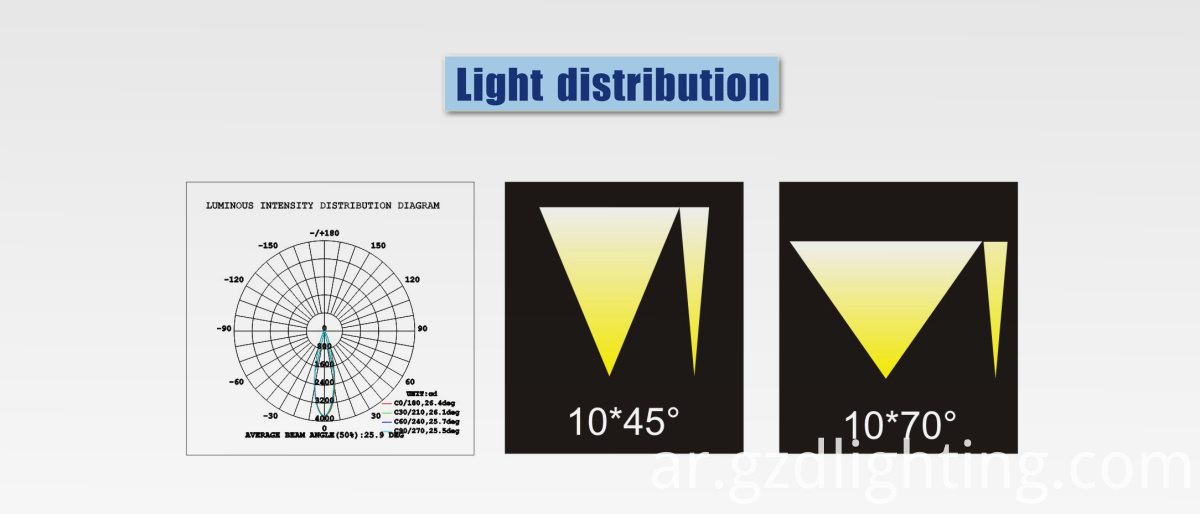 led liner light light distribution