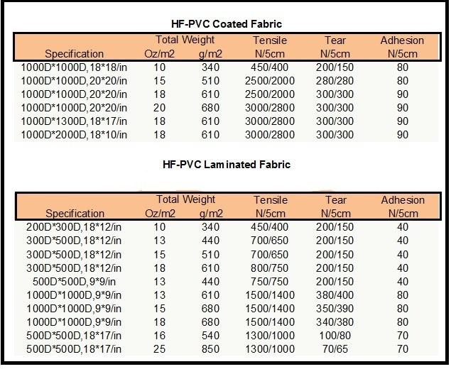 PVC fabric size b