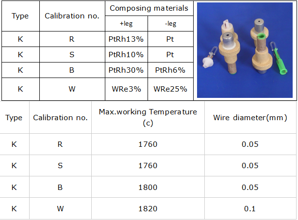 thermocouple parameter list