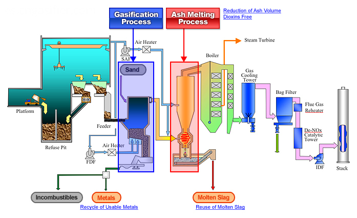 Waste Gasification