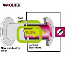 Medidor de fluxo eletromagnético magnético de aço inoxidável para medição de fluxo de leite