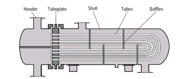 u tube heat exchanger structure
