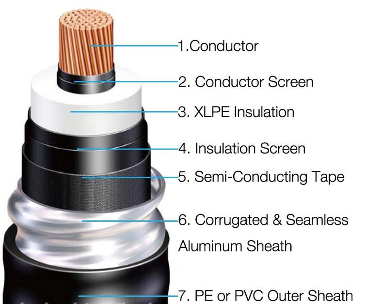 High Voltage Cable Suppliers : China kv xlpe insulated corrugated aluminium