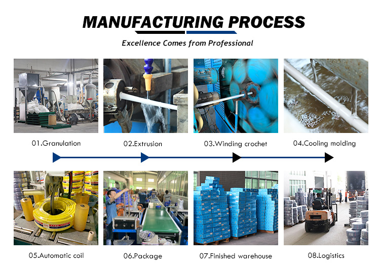 manufactureing process
