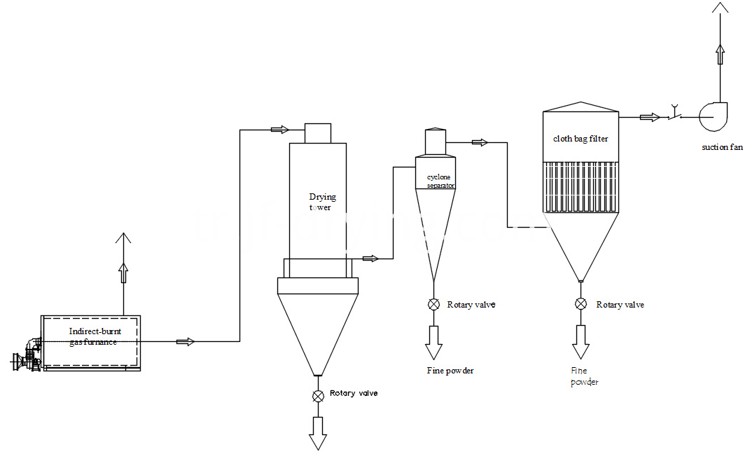 pressure spray dryer process flow