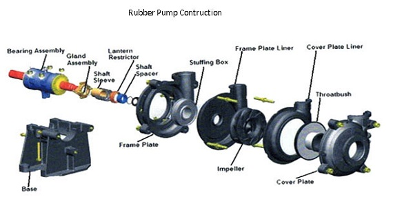 rubber slurry pumps