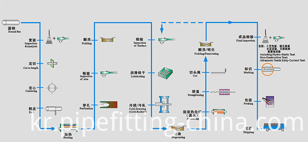 Seamless Stainless Steel Pipe Production Process