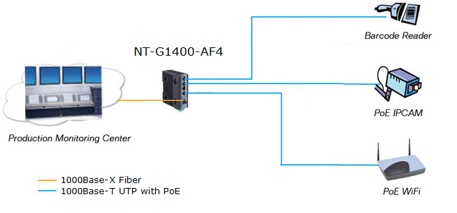 4 ports ethernet poe switch