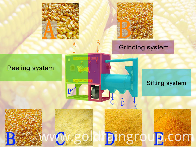 Maize-Flour-Grits-Milling-Machine