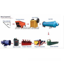 Joyal Mineral Processing Beneficiation Equipment