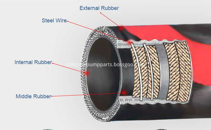 rubber hose cutting picture