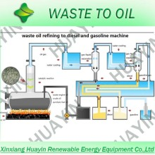 Waste tire and plastic Pyrolysis Oil Distillation Plant without smelling device