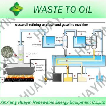 Machine de raffinage de plastique à essence-MIni