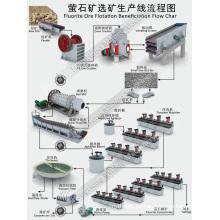 Línea de producción de beneficio de flotación de mineral de fluorita