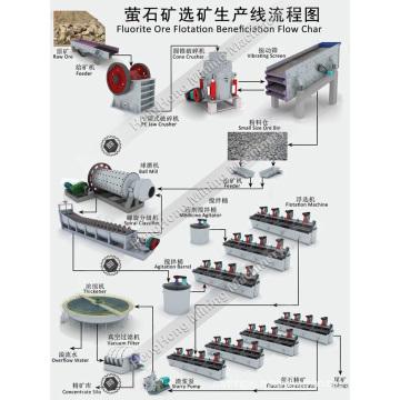 Chaîne de production d'enrichissement de flottation de minerai de fluorite
