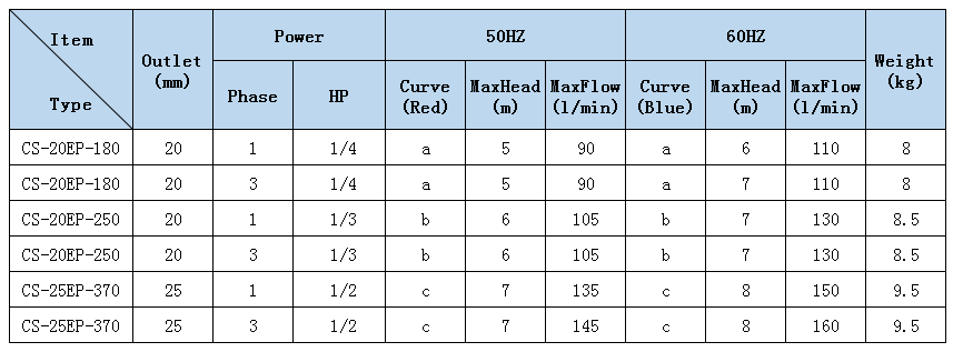 Pump Specification